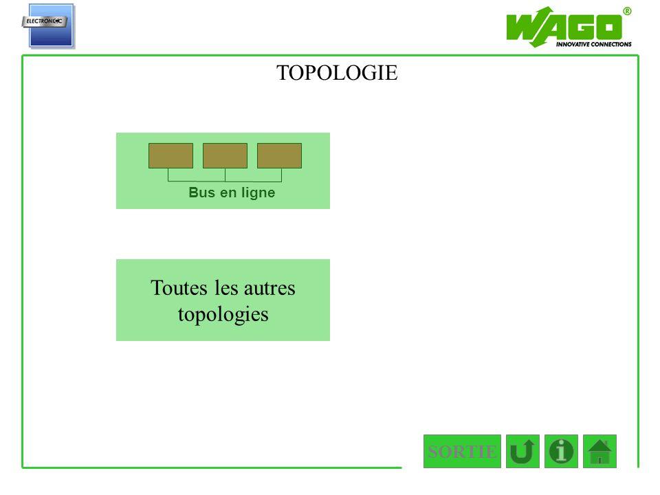 SORTIE 1.2.1 Bus en ligne Toutes les autres topologies TOPOLOGIE