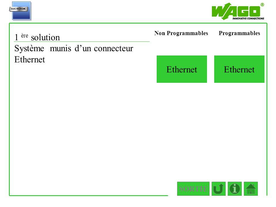 SORTIE 1.2.2.1.1 Ethernet 1 ère solution Système munis dun connecteur Ethernet ProgrammablesNon Programmables Ethernet
