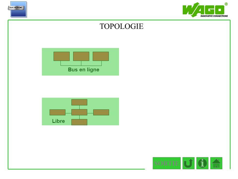 SORTIE 1.2.2.1.2 Bus en ligne Libre TOPOLOGIE
