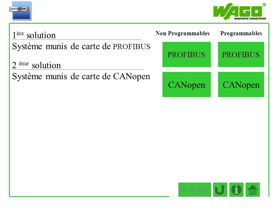 1.2.2.2.2.2 Non Programmables 2 ème solution Système munis de carte de CANopen CANopen 1 ère solution Système munis de carte de PROFIBUS PROFIBUS CANo