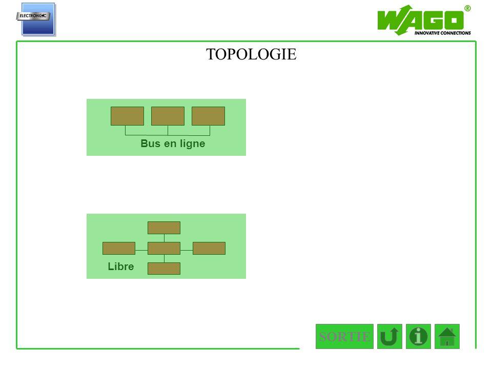 1.3.1 Bus en ligne SORTIE Libre TOPOLOGIE