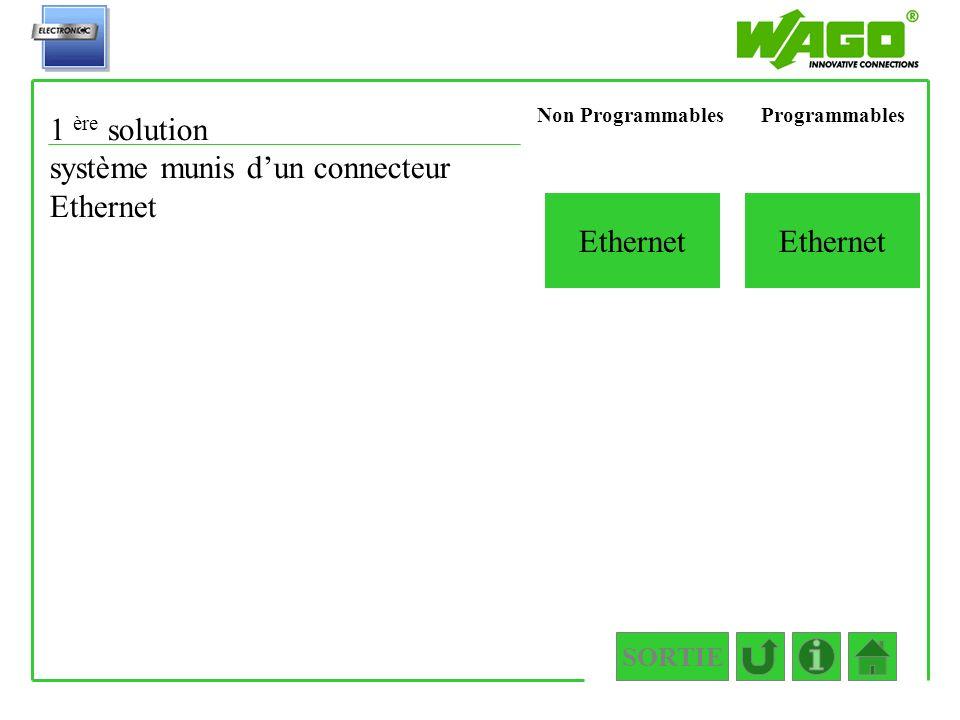 SORTIE 1.1.1.2.1.2 Ethernet 1 ère solution système munis dun connecteur Ethernet ProgrammablesNon Programmables Ethernet