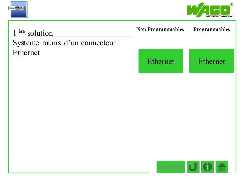 SORTIE 1.1.1.3.1.2 Ethernet 1 ère solution Système munis dun connecteur Ethernet ProgrammablesNon Programmables Ethernet