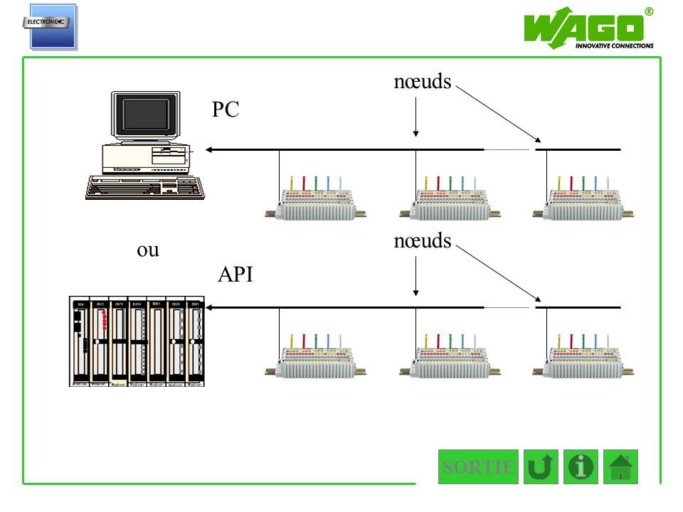 SORTIE Exemples de nœuds ou PC API nœuds