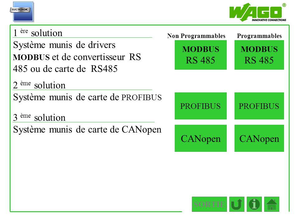 SORTIE 1.1.2.3.3.1.2 MODBUS RS 485 MODBUS RS 485 Non Programmables 3 ème solution Système munis de carte de CANopen CANopen 2 ème solution Système mun