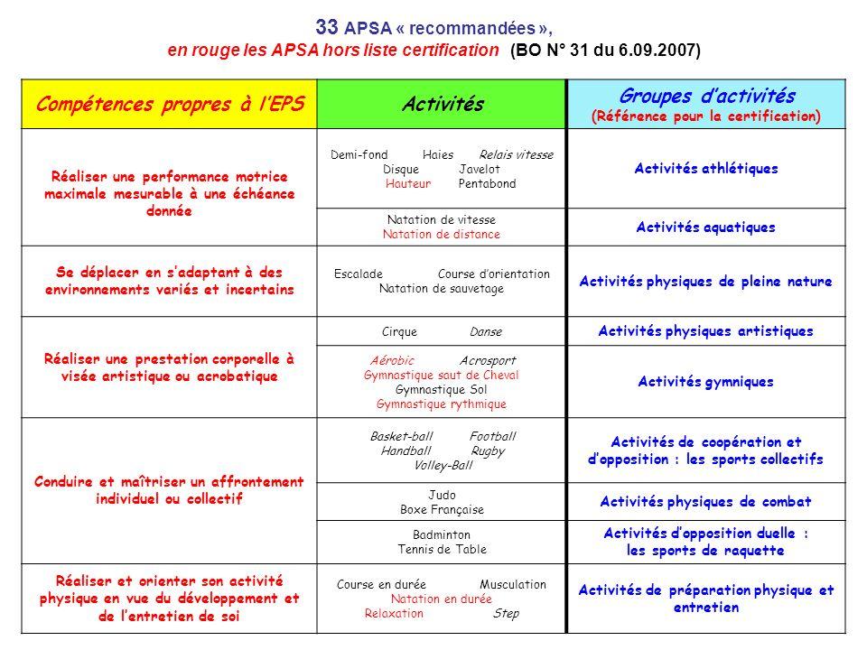 33 APSA « recommandées », en rouge les APSA hors liste certification (BO N° 31 du 6.09.2007) Compétences propres à lEPSActivités Groupes dactivités (R