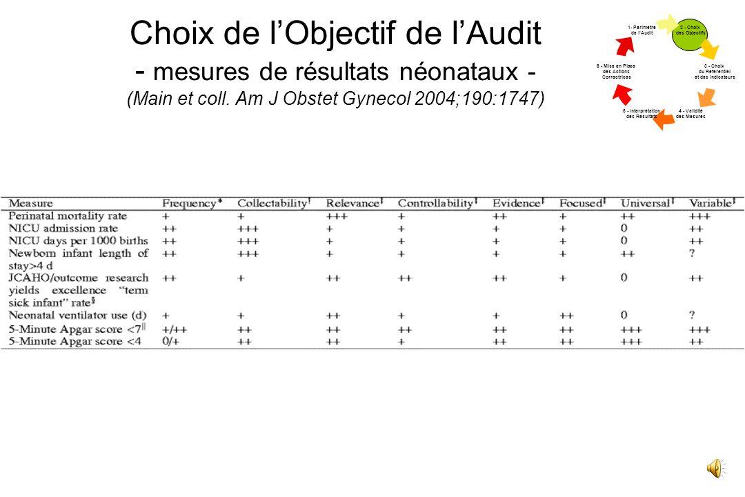 Choix de lObjectif de lAudit - mesures des procédures obstétricales - (Main et coll. Am J Obstet Gynecol 2004;190:1747) 2 - Choix des Objectif s 3 - C