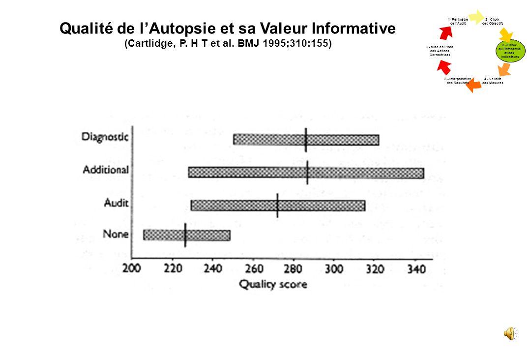 Informations Apportées par 228 Autopsies Périnatales (Cartlidge, P. H T et al. BMJ 1995;310:155) 2 - Choix des Objectif s 3 - Choix du Référent iel et