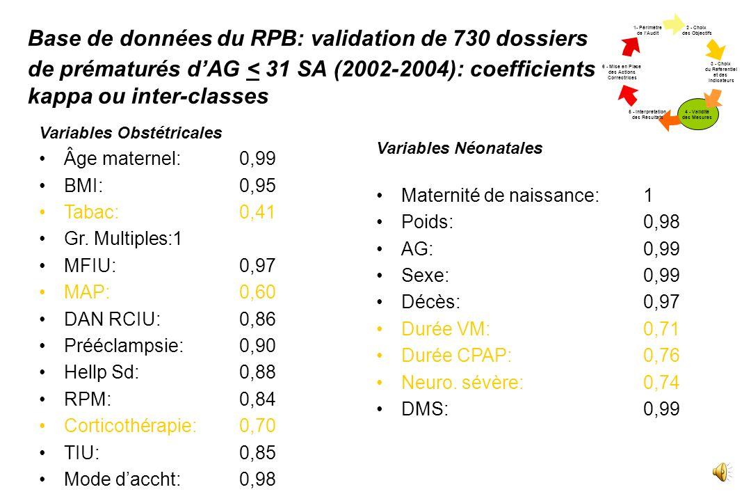 Qualité de lAutopsie et sa Valeur Informative (Cartlidge, P. H T et al. BMJ 1995;310:155) 2 - Choix des Objectif s 3 - Choix du Référent iel et des In
