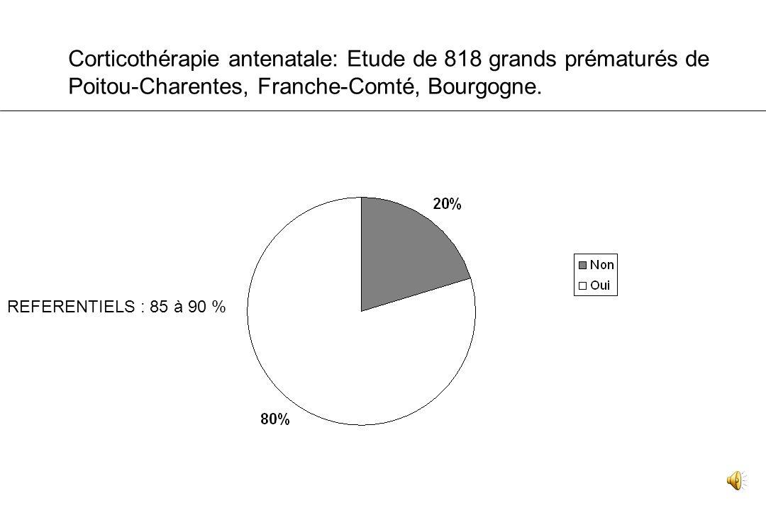 Population et méthodes 818 [24-31 SA] nés vivants en 2005-2006 Corticothérapie : complète ou incomplète