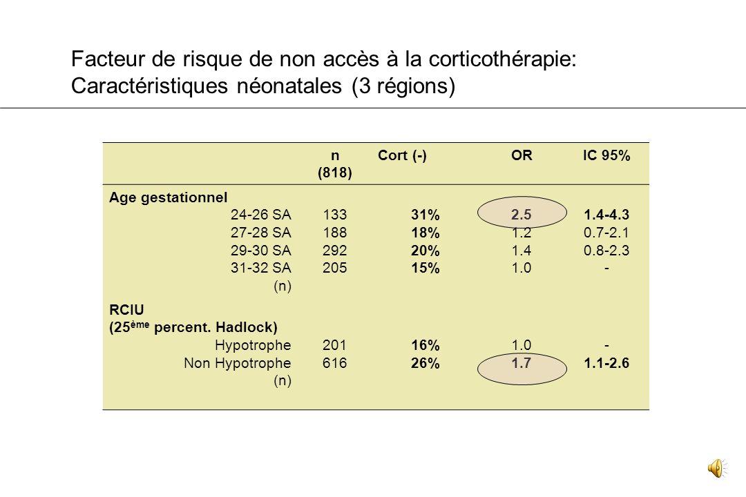 Corticothérapie antenatale: Etude de 818 grands prématurés de Poitou-Charentes, Franche-Comté, Bourgogne. REFERENTIELS : 85 à 90 %