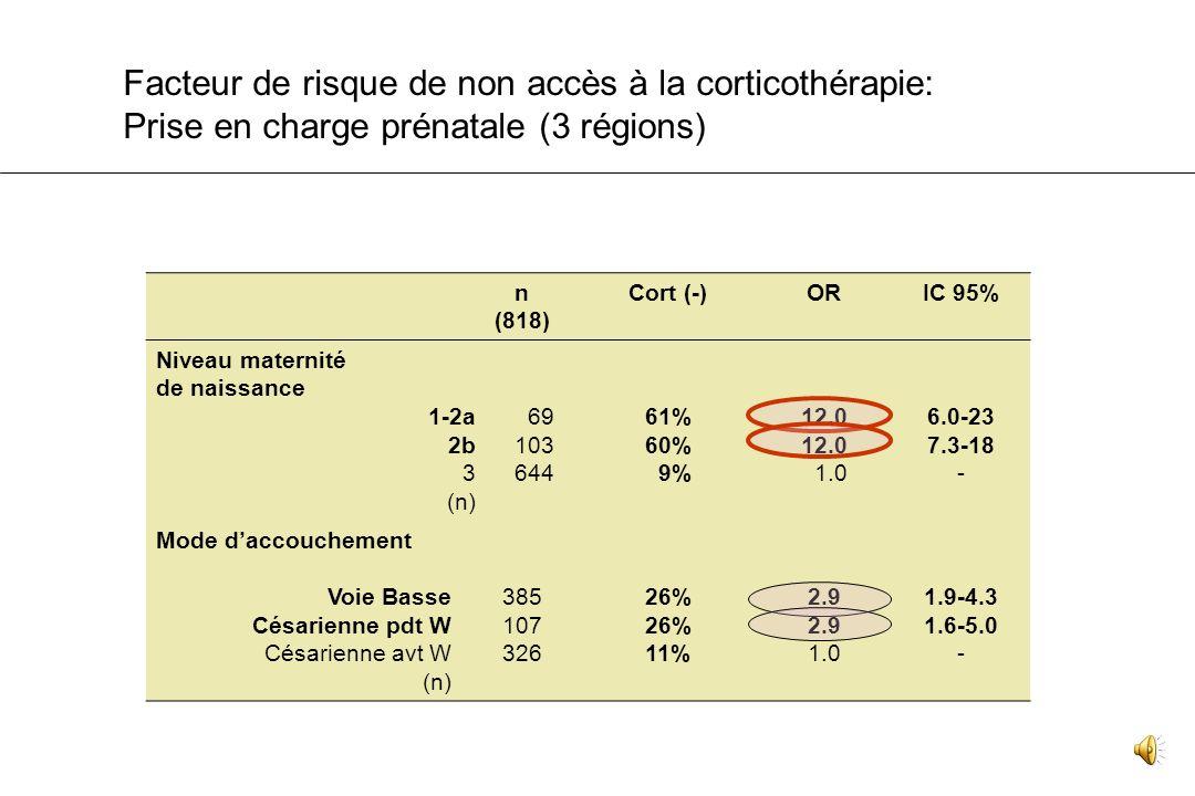 n (818) Cort (-)ORIC 95% Mécanisme prématurité Multiples HTA Hémorragie RPM Travail spontané 250 165 61 146 159 22% 11% 25% 11% 32% 2.3 1.0 2.7 1.0 3.
