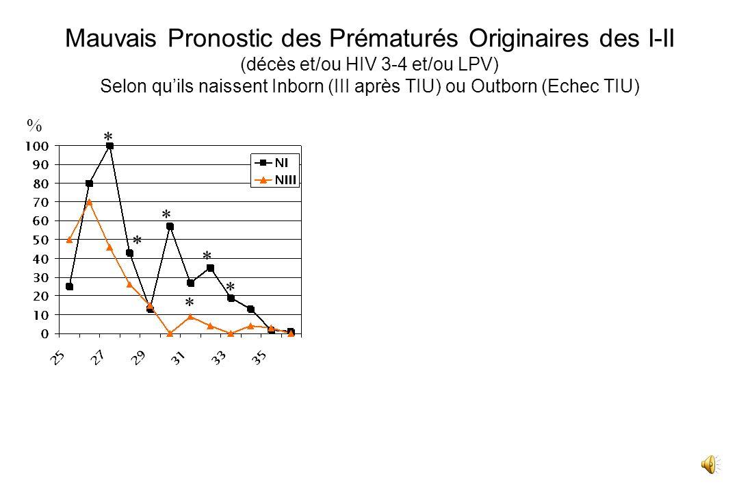 Mauvais Pronostic des Prématurés Originaires des I-II (décès et/ou HIV 3-4 et/ou LPV) Selon quils naissent Inborn (III après TIU) ou Outborn (Echec TI