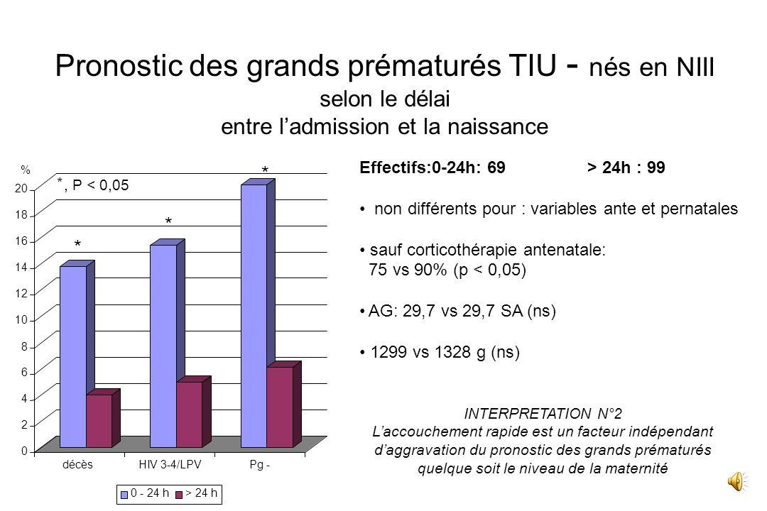 Facteurs indépendants de mauvais pronostic des Grands Prématurés (analyse multivariée) AG < 28 SA Score dApgar < 3 à 1 minute MAP Durée dhospitalisati