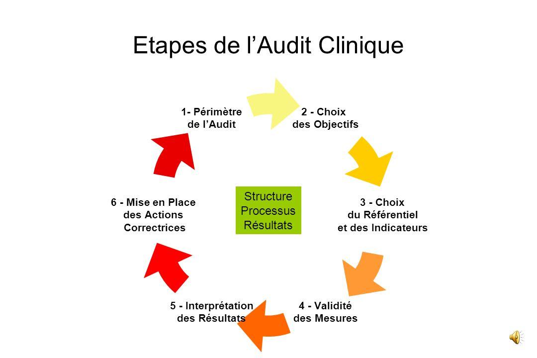 Etapes de lAudit Clinique 2 - Choix des Objectifs 3 - Choix du Référentiel et des Indicateurs 4 - Validité des Mesures 5 - Interprétation des Résultats 6 - Mise en Place des Actions Correctrices 1- Périmètre de lAudit Structure Processus Résultats