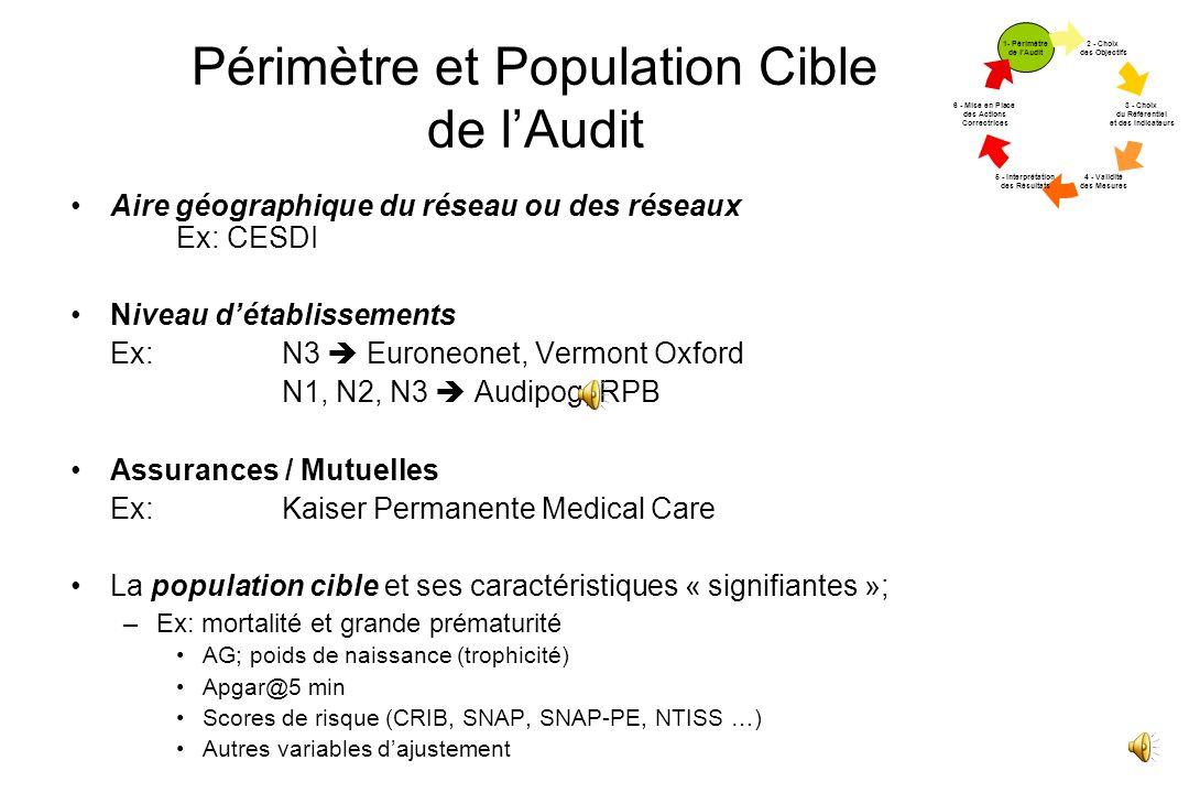Etapes de lAudit Clinique 2 - Choix des Objectifs 3 - Choix du Référentiel et des Indicateurs 4 - Validité des Mesures 5 - Interprétation des Résultat