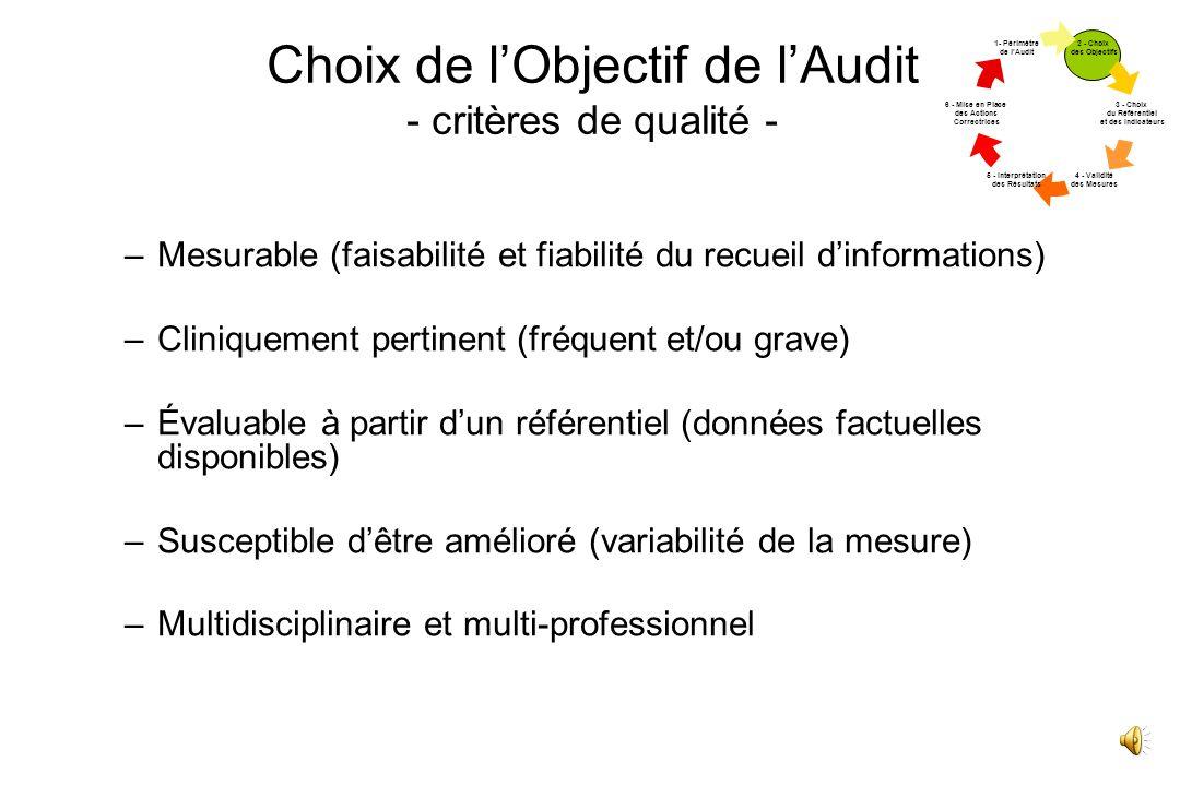 Choix de lObjectif de lAudit - critères de qualité - –Mesurable (faisabilité et fiabilité du recueil dinformations) –Cliniquement pertinent (fréquent et/ou grave) –Évaluable à partir dun référentiel (données factuelles disponibles) –Susceptible dêtre amélioré (variabilité de la mesure) –Multidisciplinaire et multi-professionnel 2 - Choix des Objectif s 3 - Choix du Référent iel et des Indicate urs 4 - Validité des Mesures 5 - Interprét ation des Résultat s 6 - Mise en Place des Actions Correctr ices 1- Périmèt re de lAudit