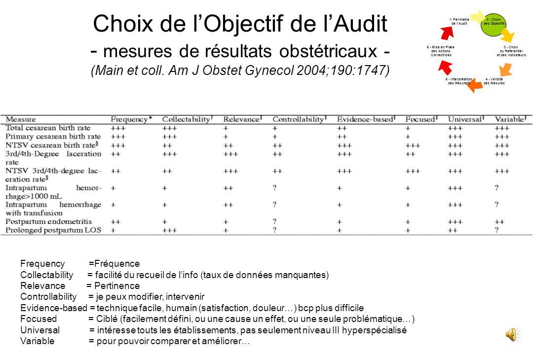 Choix de lObjectif de lAudit - mesures de résultats obstétricaux - (Main et coll.