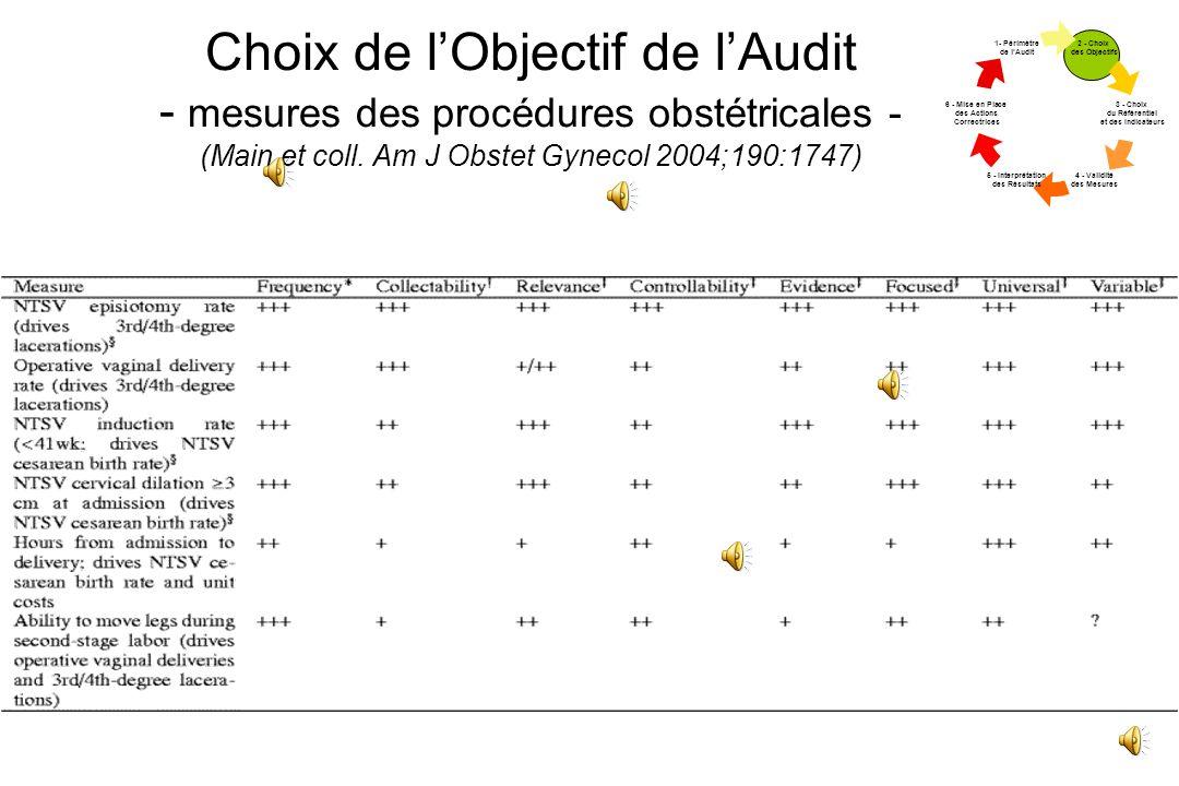 Facteur de risque de non accès à la corticothérapie: Caractéristiques néonatales (3 régions) n (818) Cort (-)ORIC 95% Age gestationnel 24-26 SA 27-28 SA 29-30 SA 31-32 SA (n) 133 188 292 205 31% 18% 20% 15% 2.5 1.2 1.4 1.0 1.4-4.3 0.7-2.1 0.8-2.3 - RCIU (25 ème percent.