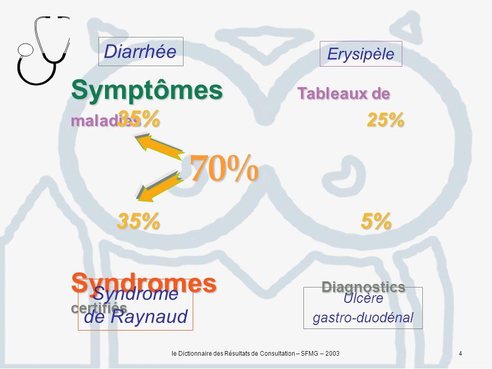 le Dictionnaire des Résultats de Consultation – SFMG – 20034 Symptômes Tableaux de maladies Syndromes Diagnostics certifiés Diarrhée Syndrome de Raynaud Erysipèle Ulcère gastro-duodénal 35% 25% 35% 5% 70%