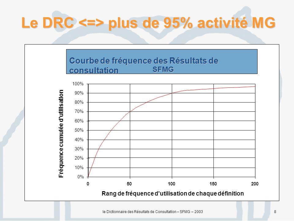 le Dictionnaire des Résultats de Consultation – SFMG – 20038 Le DRC plus de 95% activité MG 0% 10% 20% 30% 40% 50% 60% 70% 80% 90% 100% 050100150200 Rang de fréquence d utilisation de chaque définition Fréquence cumulée d utilisation Courbe de fréquence des Résultats de consultation SFMG
