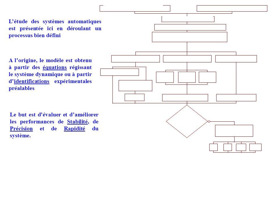 Modélisation et mise en équations Transformées de Laplace Etude des critères de performance : Pour une consigne dentrée Recherche de la fonction de transfert Expression de la FTBF Stabilité rapidité précision assurées .
