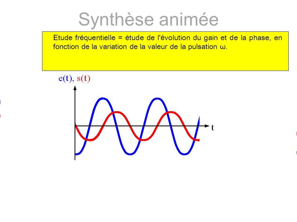 Etude fr é quentielle = é tude de l é volution du gain et de la phase, en fonction de la variation de la valeur de la pulsation ω.