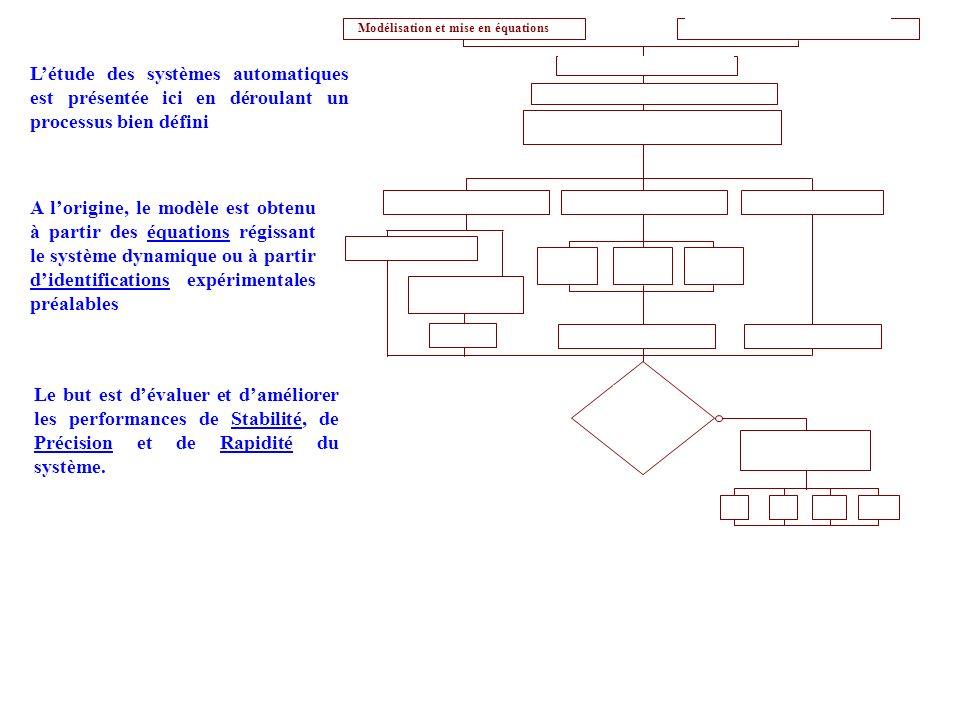 Etude des critères de performance : Pour une consigne dentrée Modélisation et mise en équations Transformées de Laplace Recherche de la fonction de transfert Expression de la FTBF Stabilité rapidité précision assurées .