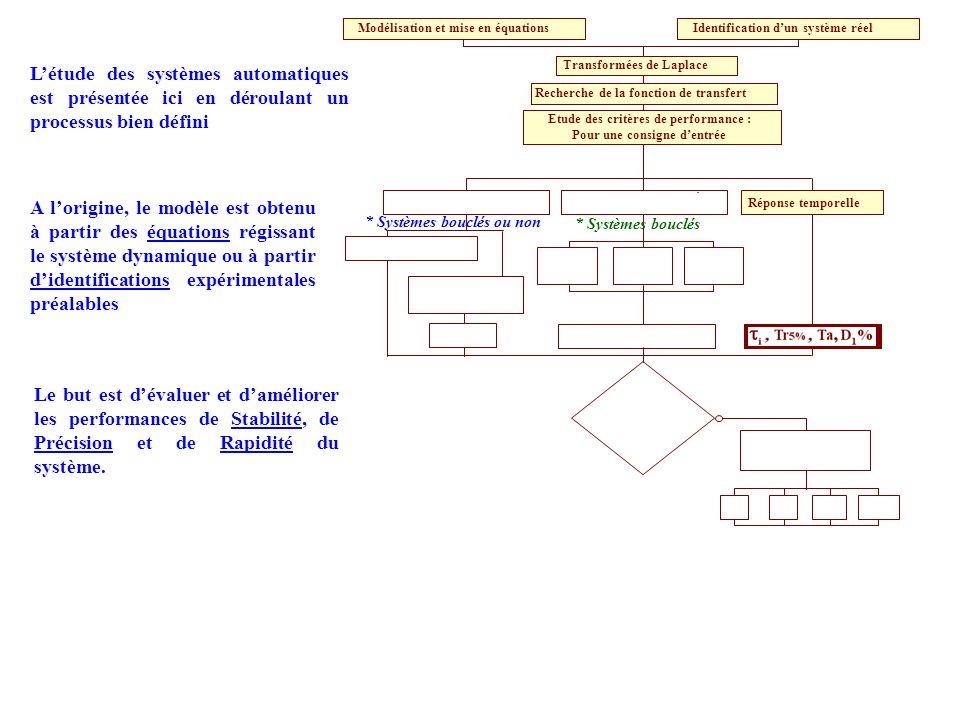 Recherche de la fonction de transfert Etude des critères de performance : Pour une consigne dentrée Plan de Bode Plan de Black Plan de Nyquist Modélisation et mise en équations Transformées de Laplace Expression de la FTBF A partir de la FTBF * Réponse en fréquence * Plan de Laplace (lieu des pôles) Stabilité rapidité précision assurées .