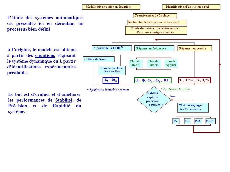 s(t) = S 0.sin(Ω.t + φ) e(t) = E 0.sin(Ω.t) On peut caractériser leffet du système uniquement avec deux grandeurs Synthèse animée