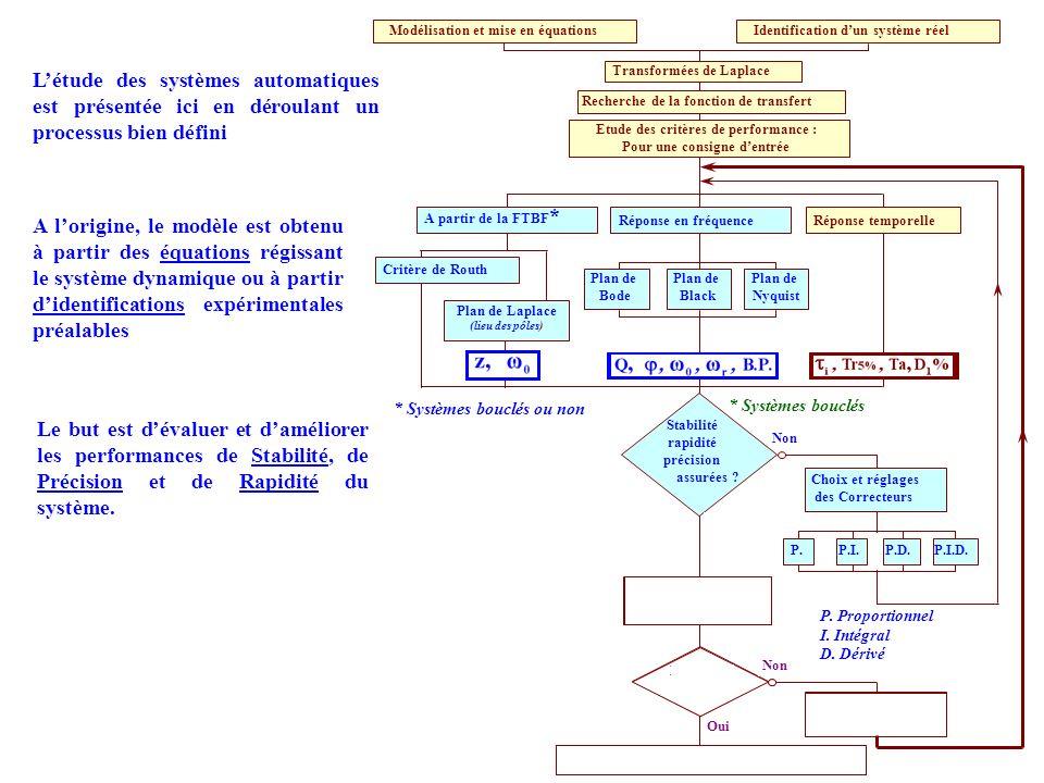 s(t) = S 0.sin(Ω.t + φ) e(t) = E 0.sin(Ω.t) Le rapport des amplitudes appel é gain du système et qui repr é sente lamplification du système On peut caractériser leffet du système uniquement avec deux grandeurs Synthèse animée
