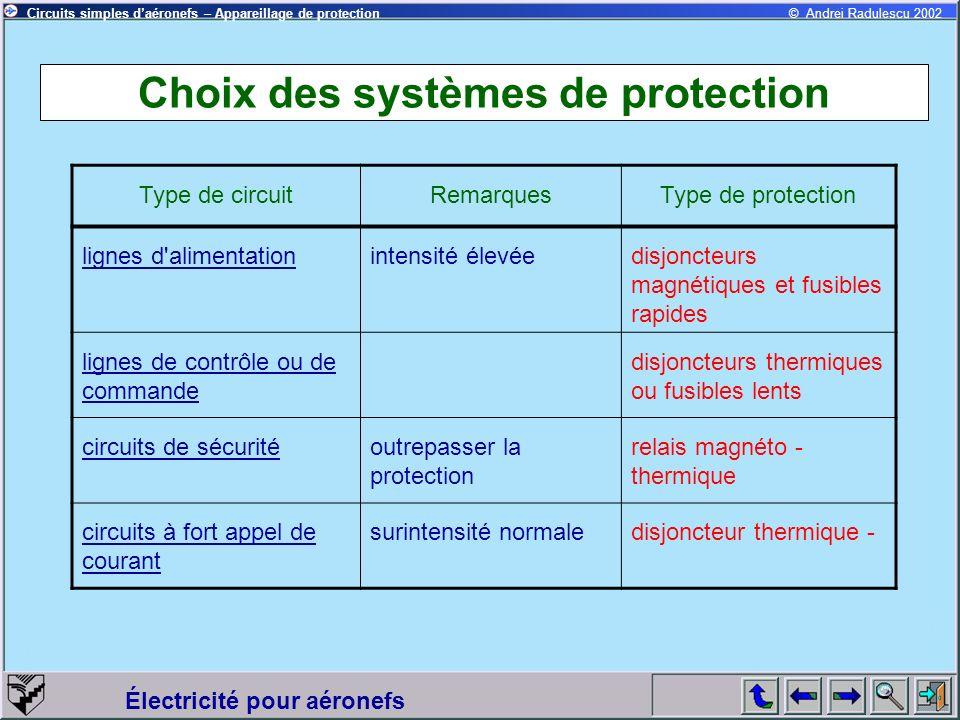 Circuits simples daéronefs – Appareillage de protection Électricité pour aéronefs © Andrei Radulescu 2002 Choix des systèmes de protection Type de cir