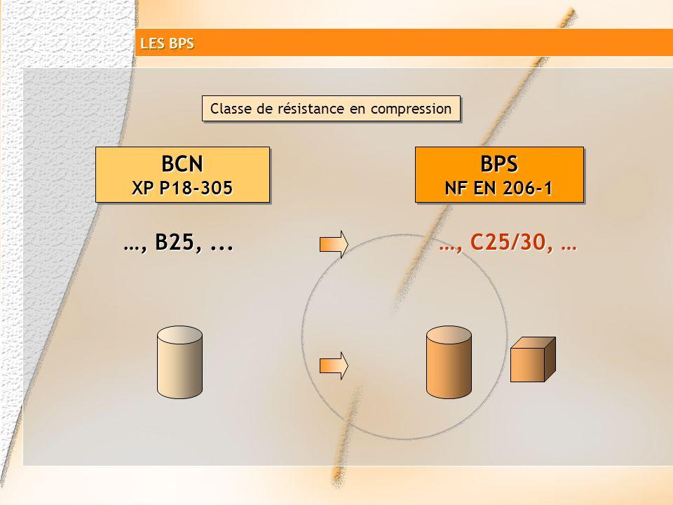 B éton à P ropriétés S pécifiées NF EN 206-1 Classe de résistance en compression Classe dexposition Classe de consistance Dimension maximale des granu