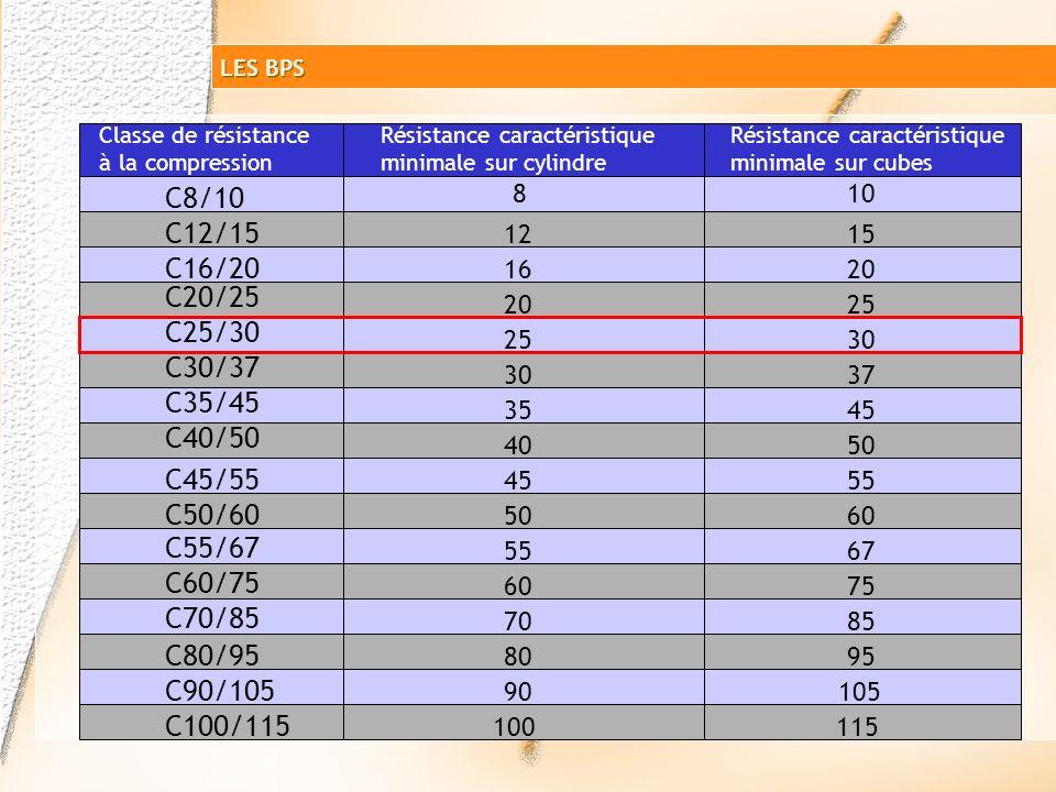 Classe de résistance 25 MPa 30 MPa C25/30 (béton normal ou béton lourd) CylindreCube LES BPS