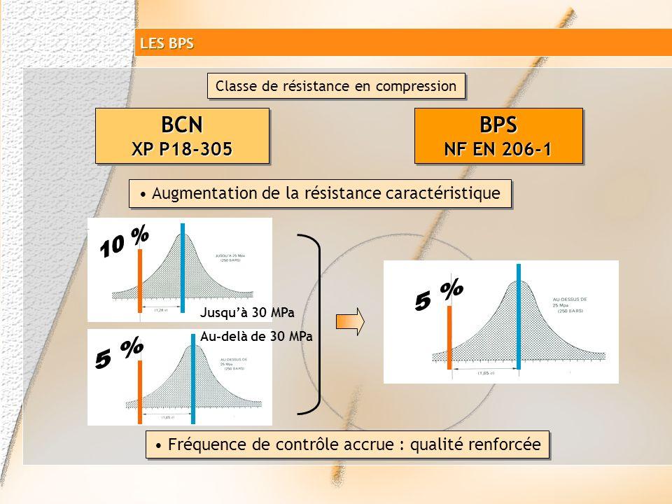 Classe de résistance à la compression Résistance caractéristique minimale sur cylindre Résistance caractéristique minimale sur cubes C8/10 C12/15 C16/