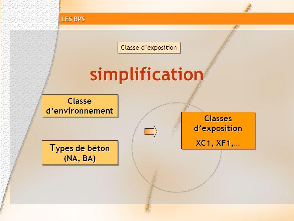 Classe de résistance en compression Augmentation de la résistance caractéristique BCN XP P18-305 BPS NF EN 206-1 Jusquà 30 MPa Au-delà de 30 MPa Fréqu