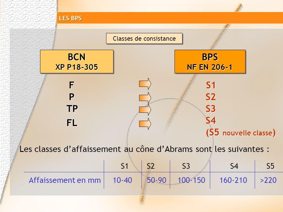 Classe dexposition simplification Classe denvironnement Classes dexposition XC1, XF1,… Classes dexposition XC1, XF1,… LES BPS T ypes de béton (NA, BA)