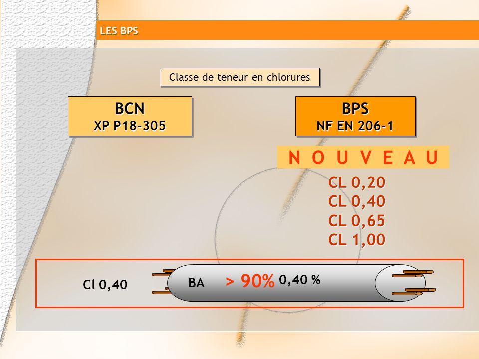 Désignation normalisée du ciment BCN XP P18-305 BPS NF EN 206-1 Incluse dans les critères de base de définition dun BCN Prise en compte dans la classe
