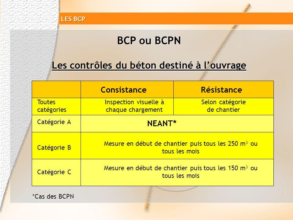 LES BCP Dosages minimaux majorés en ciment pour les ouvrages de catégorie A pour les BCPN (DTU 21) 350 kg/m³ pour du BA 300 kg/m³ pour du Béton non ar