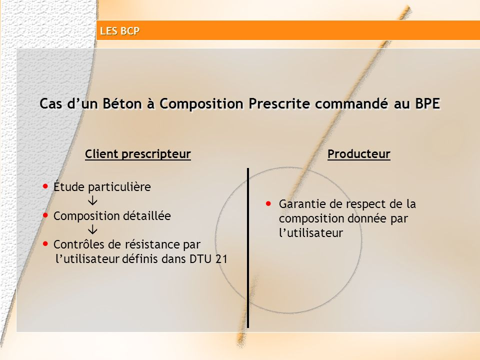 BCP ou BCPN Les contrôles du béton destiné à louvrage BCP ou BCPN Les contrôles du béton destiné à louvrage LES BCP Toutes catégories Catégorie A Caté