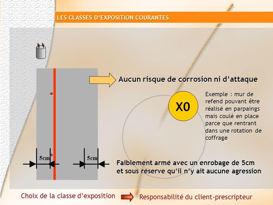 Classes dexposition courantes LES CLASSES DEXPOSITION COURANTES