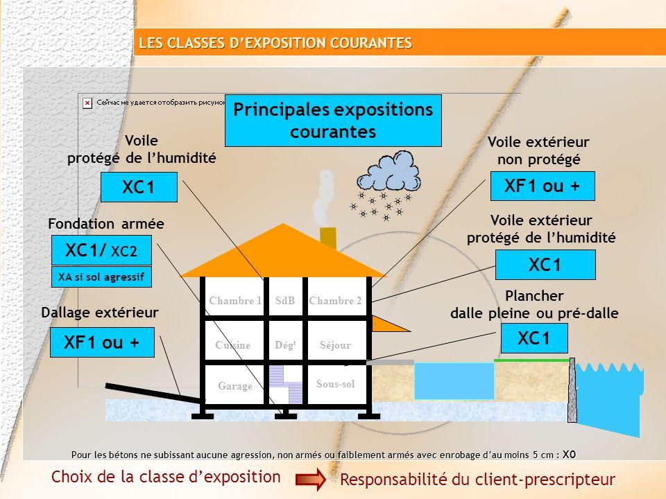 Garage Sous-sol SéjourCuisine Chambre 1SdB Dég t Chambre 2 Attaques gel/dégel + agents de déverglaçage XF2 ou XF4 Dallage extérieur Choix de la classe