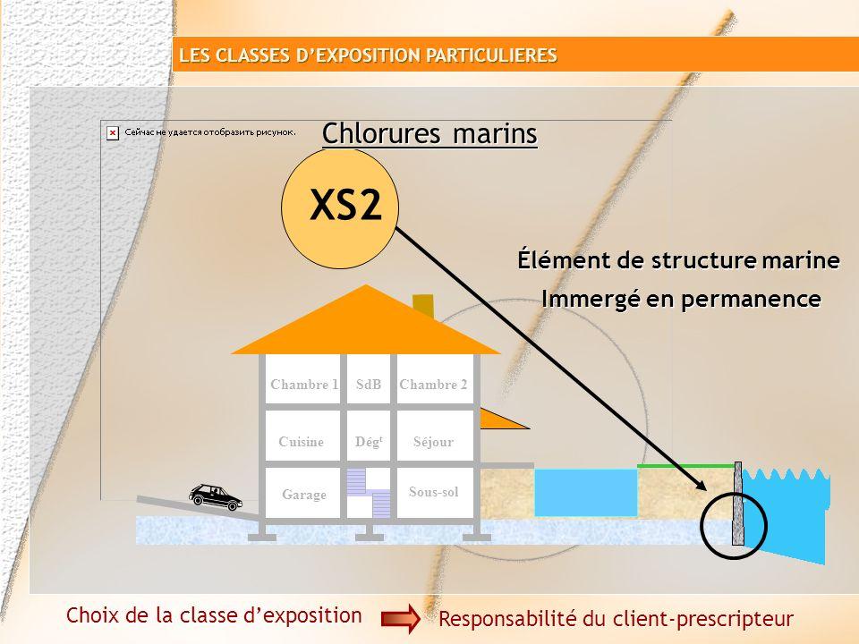 Garage Sous-sol SéjourCuisine Chambre 1SdB Dég t Chambre 2 pas de contact direct avec leau de mer Béton non protégé Air véhiculant du sel marin Chloru