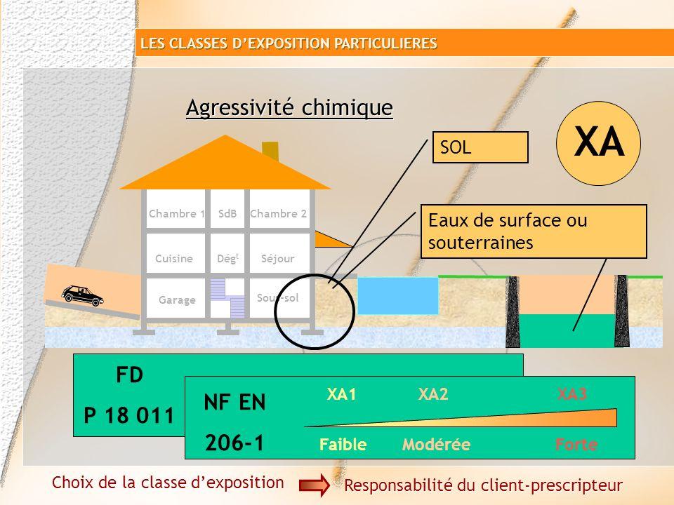 XC majoritairement XA si attaques chimiques Garage Sous-sol SéjourCuisine Chambre 1SdB Dég t Chambre 2 Choix de la classe dexposition Responsabilité d