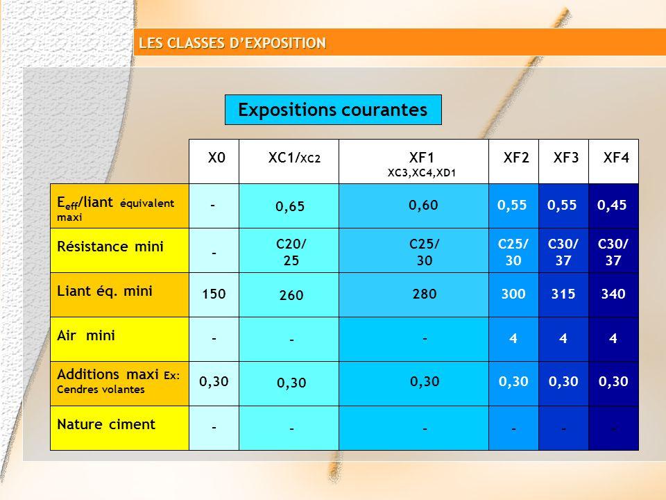 Certains milieux industriels peuvent être classés dans les classes dexposition XA. Il est cependant nécessaire que le maître douvrage ou le maître dœu
