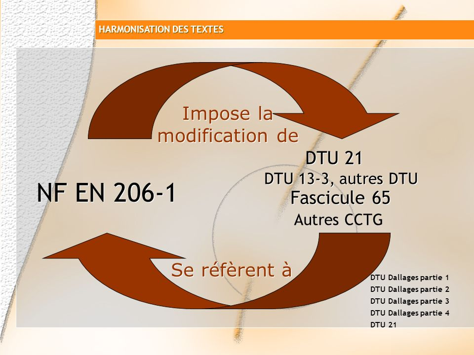 Fascicule 65 NF EN 206-1 DTU 21 DTU 13-3, autres DTU Impose la modification de Se réfèrent à Autres CCTG DTU Dallages partie 1 DTU Dallages partie 2 DTU Dallages partie 3 DTU Dallages partie 4 DTU 21 HARMONISATION DES TEXTES