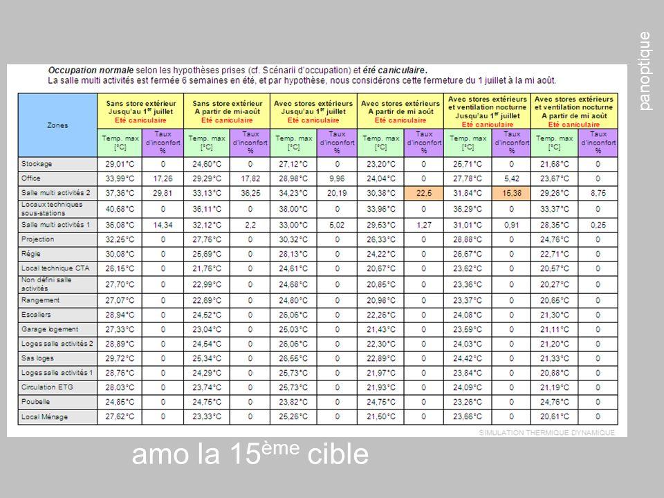 panoptique amo la 15 ème cible ETUDES THERMIQUES DYNAMIQUES Siège ComCom – CMS – Bischwiller Maison de lEnfance – Bollwiller Ecotec bureaux – Metz Bât