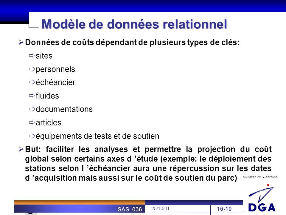 MINISTÈRE DE LA DÉFENSE SOFRETEN 25/10/01 SAS -036 16-10 Modèle de données relationnel Données de coûts dépendant de plusieurs types de clés: sites pe