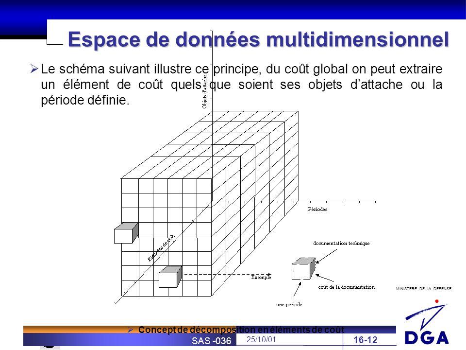 MINISTÈRE DE LA DÉFENSE SOFRETEN 25/10/01 SAS -036 16-12 Espace de données multidimensionnel Le schéma suivant illustre ce principe, du coût global on