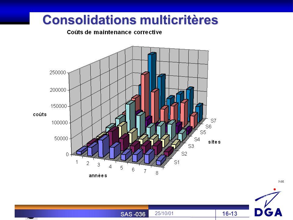 MINISTÈRE DE LA DÉFENSE SOFRETEN 25/10/01 SAS -036 16-13 Consolidations multicritères